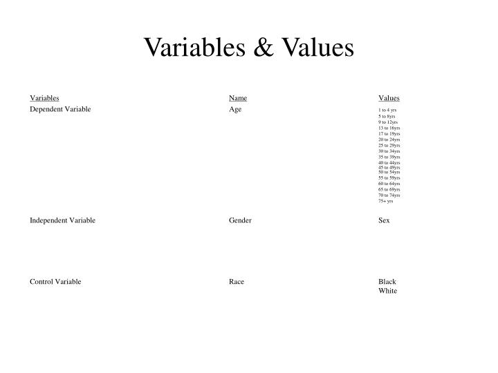 Variables values