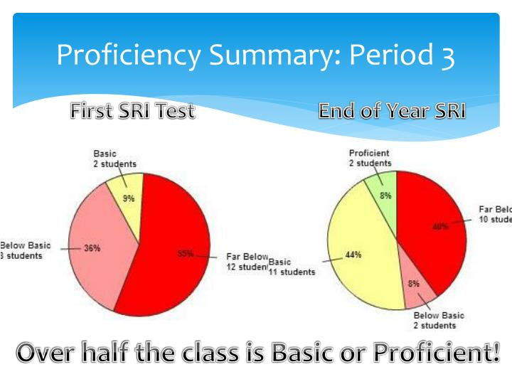 Proficiency Summary: Period 3
