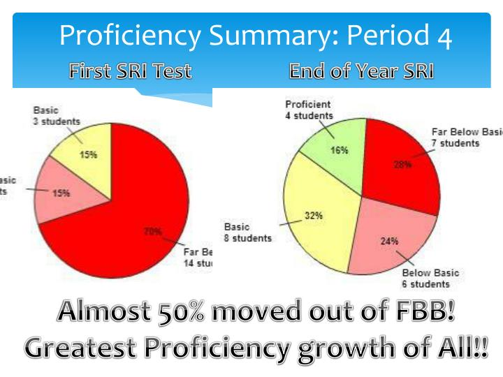Proficiency Summary: Period 4