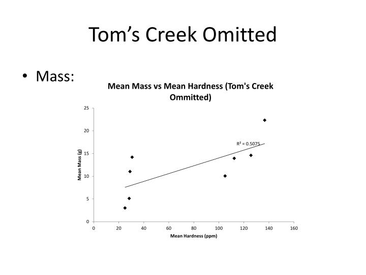 Tom's Creek Omitted