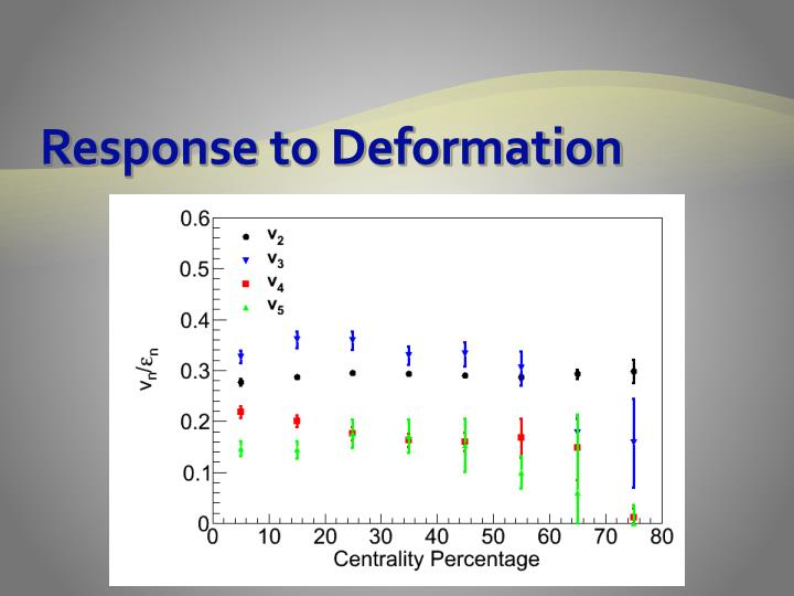 Response to Deformation