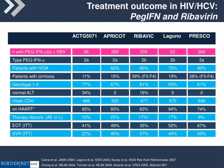 Treatment outcome in HIV/HCV: