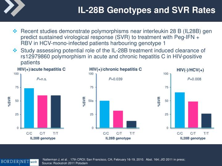 IL-28B Genotypes and SVR Rates