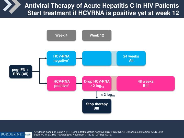 Antiviral Therapy of Acute Hepatitis C in HIV Patients