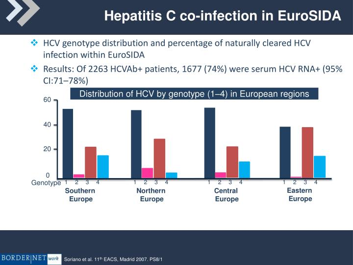 Hepatitis C co-infection in