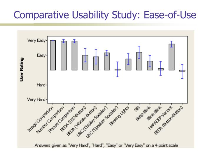 Comparative Usability Study: Ease-of-Use