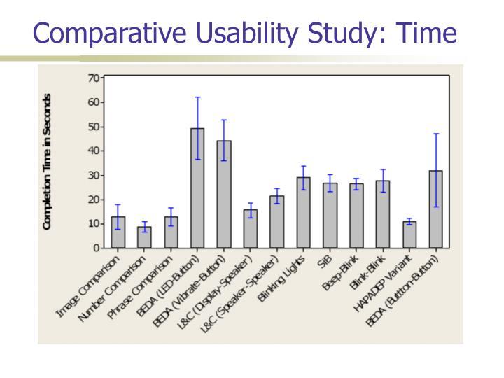 Comparative Usability Study: Time