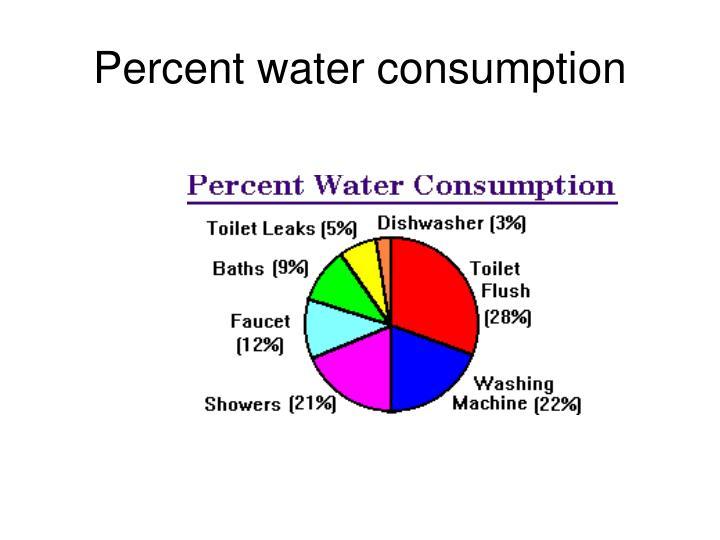 Percent water consumption
