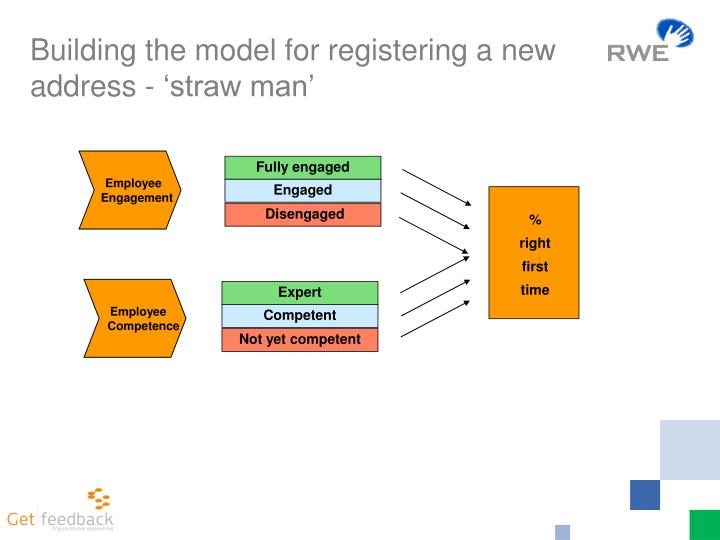 Building the model for registering a new address - 'straw man'
