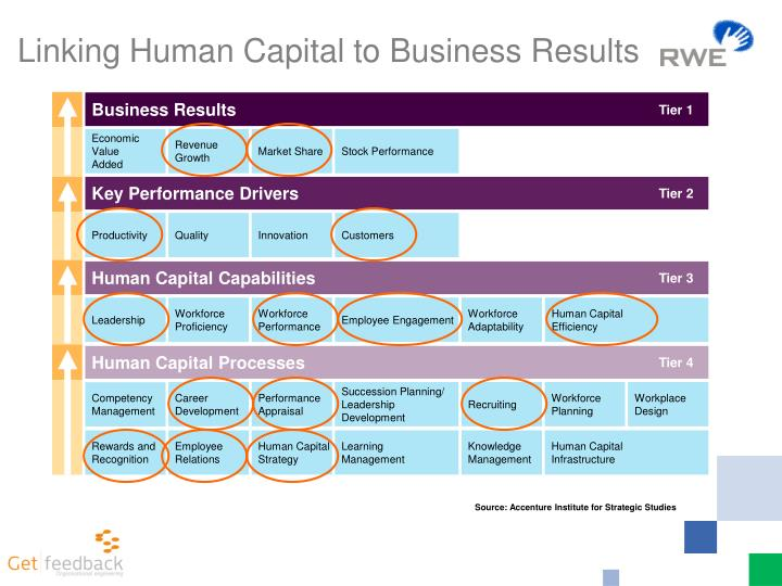 Business Results