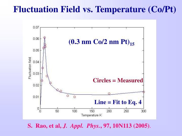 Fluctuation Field vs. Temperature (Co/Pt)