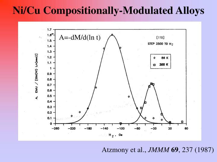 Ni/Cu Compositionally-Modulated Alloys