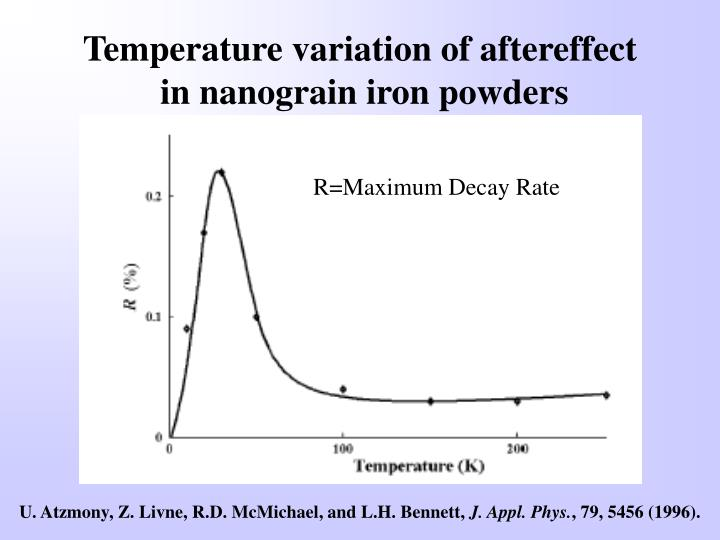 Temperature variation of aftereffect