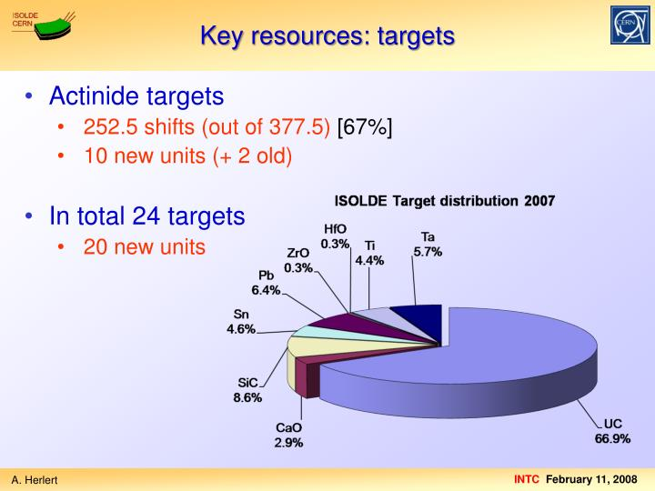 Key resources: targets