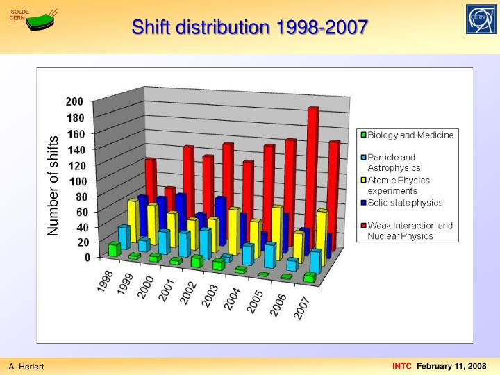 Shift distribution