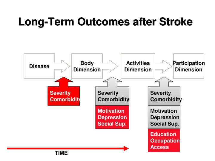Long-Term Outcomes after Stroke