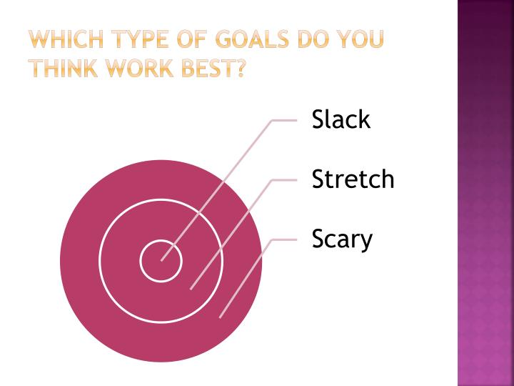Which type of goals do you think work best?