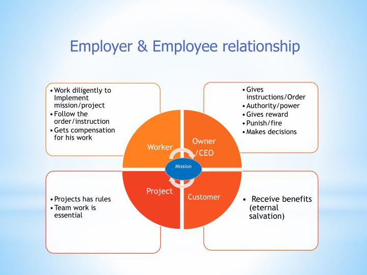 Employer & Employee relationship