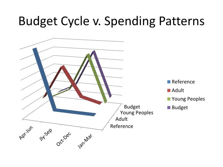 Budget Cycle v. Spending Patterns