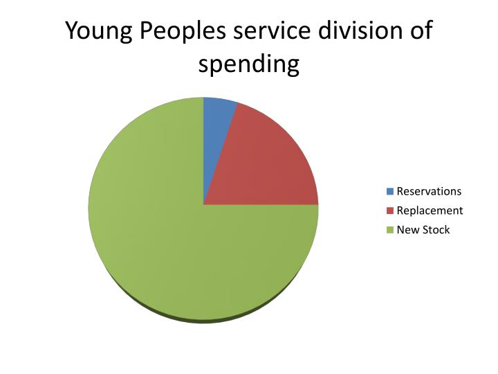 Young Peoples service division of spending