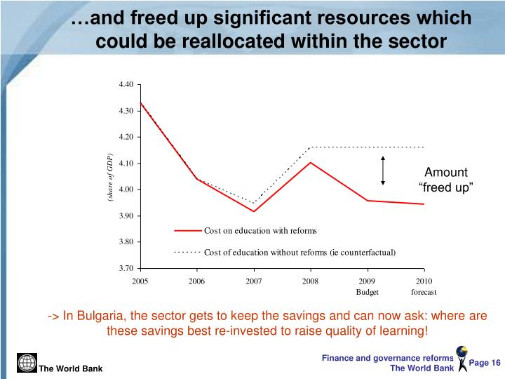 …and freed up significant resources which could be reallocated within the sector