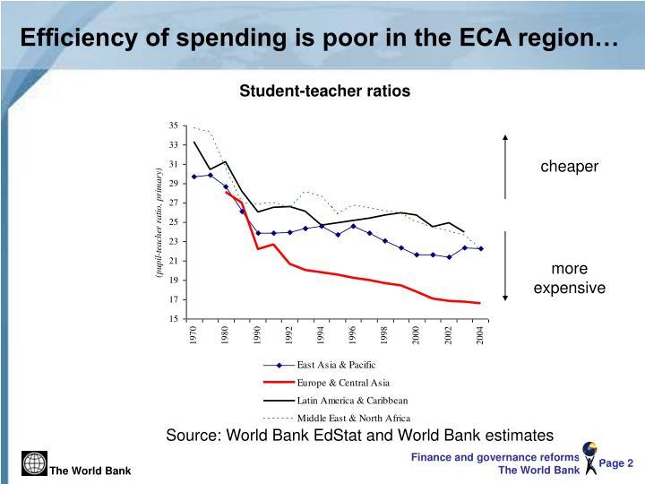 Efficiency of spending is poor in the eca region