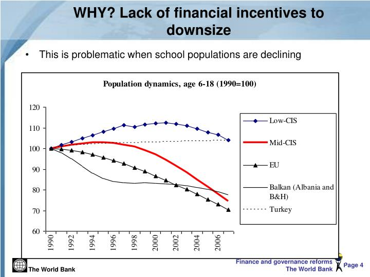 WHY? Lack of financial incentives to downsize