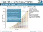 need for an enterprise approach
