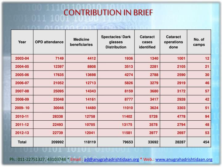 CONTRIBUTION IN BRIEF