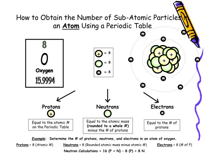 notes on the atom The bohr model is a planetary model of the atom that explains things like while we strive to provide the most comprehensive notes for as many high school.