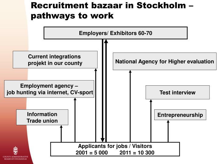 Recruitment bazaar in Stockholm – pathways to work