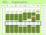bps organisation5