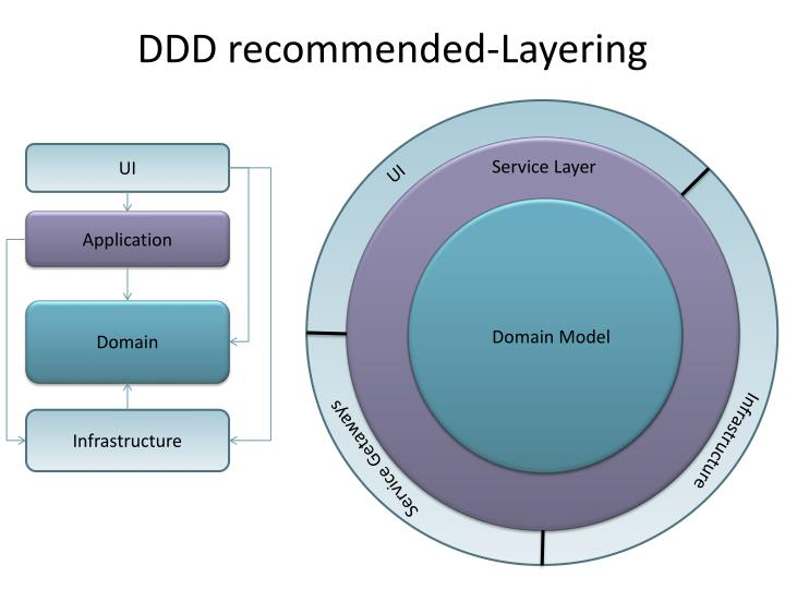 DDD recommended-Layering