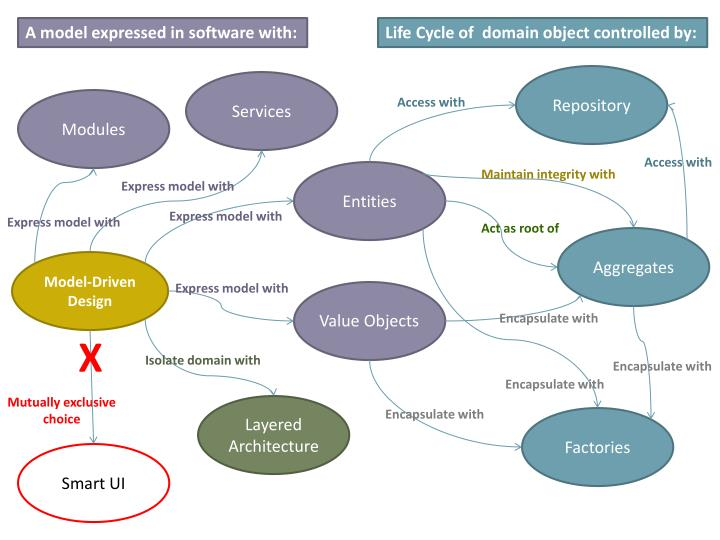A model expressed in software with: