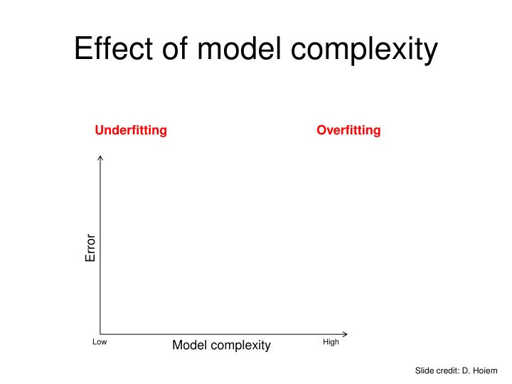 Effect of model complexity