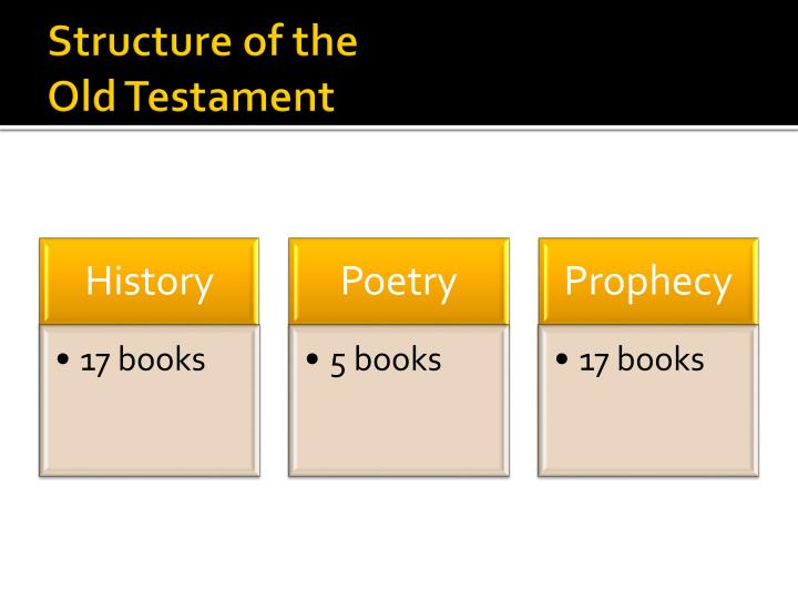 Structure of the old testament