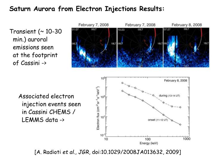 Saturn Aurora from Electron Injections Results:
