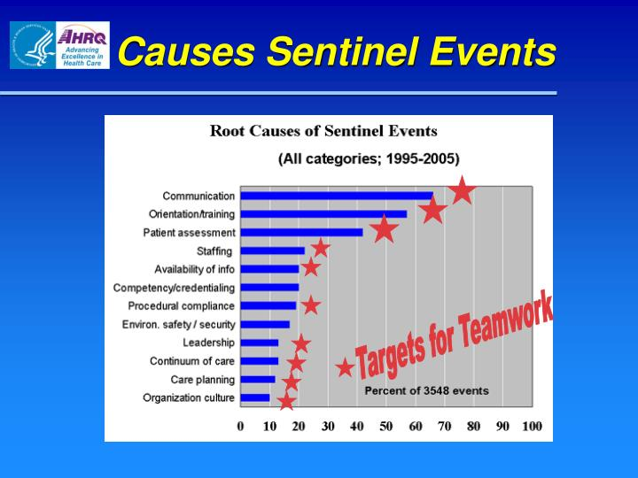 Causes Sentinel Events