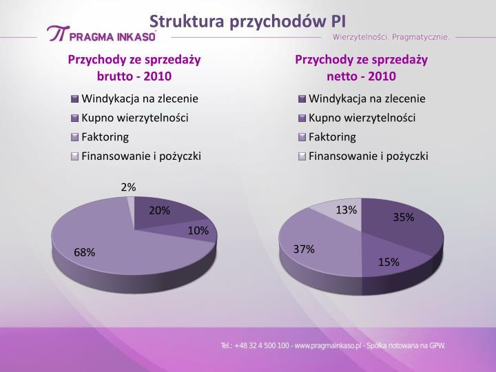 Struktura przychodów PI