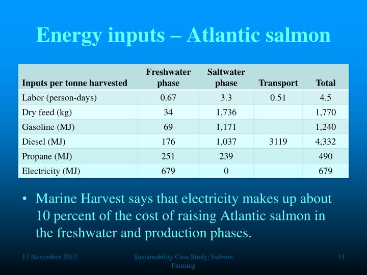 Energy inputs – Atlantic salmon