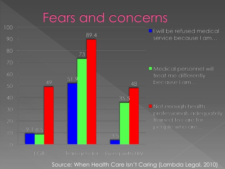 Fears and concerns