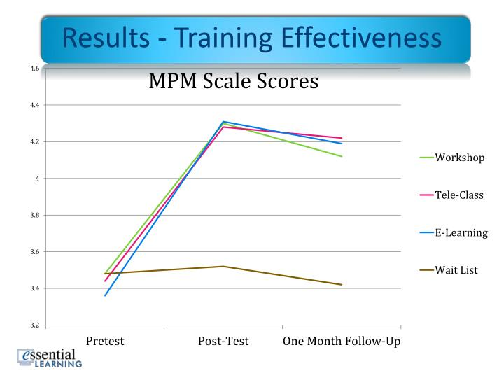 Results - Training Effectiveness