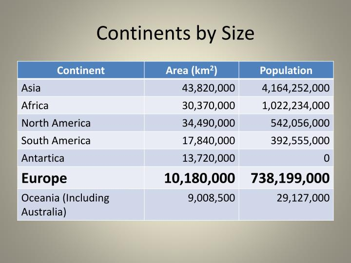 Continents by size