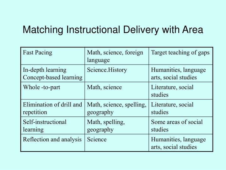 Matching Instructional Delivery with Area