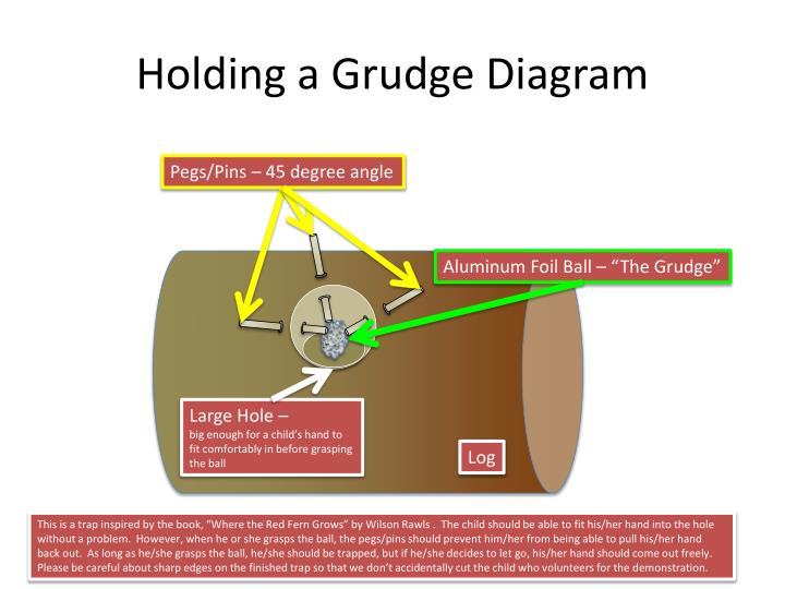 Ppt holding a grudge diagram powerpoint presentation id2783150 holding a grudgediagram ccuart Choice Image