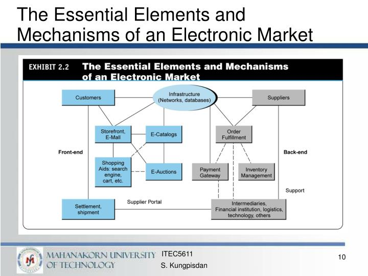The Essential Elements and Mechanisms of an Electronic Market