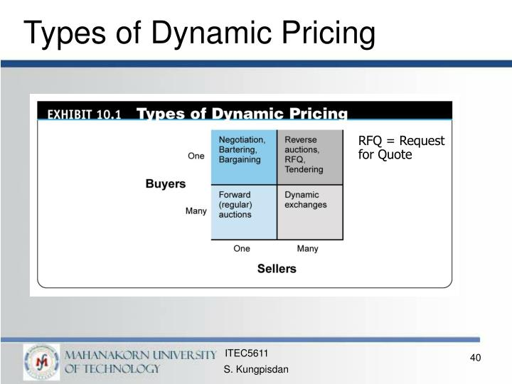 Types of Dynamic Pricing