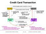 credit card transaction
