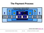 the payment process