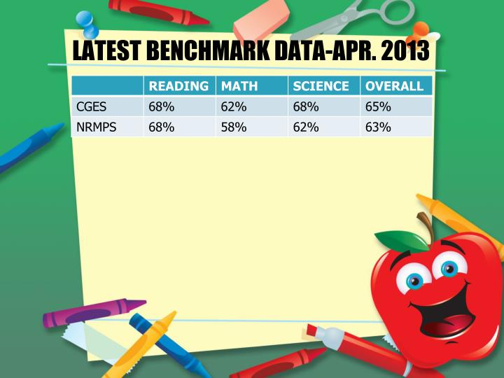LATEST BENCHMARK DATA-APR. 2013